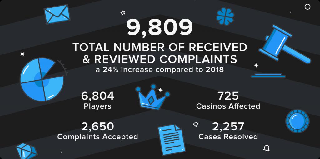 AskGamblers Casino รายงานประจำปีสำหรับปี 2019